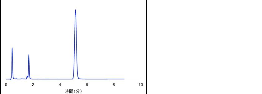 Chemcospher chart1